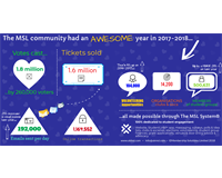 MSL Community 2016-2017 stats infographic