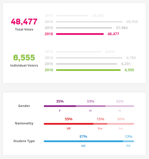 Cardiff Students' Union real time elections stats
