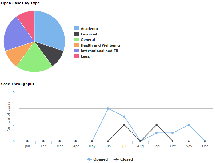 Example dashboard display for team workload in Student Case Manager